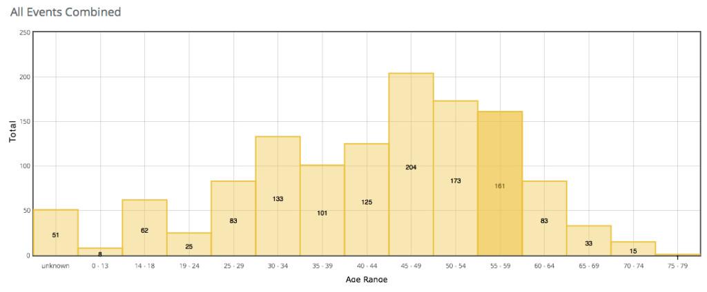 VSL All Age 14-15