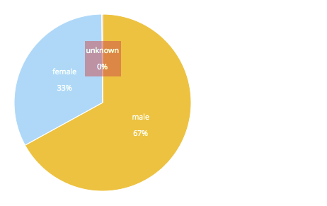 VSL Gender Breakdown 14-15
