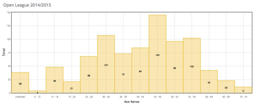 VSL Open Age 14-15