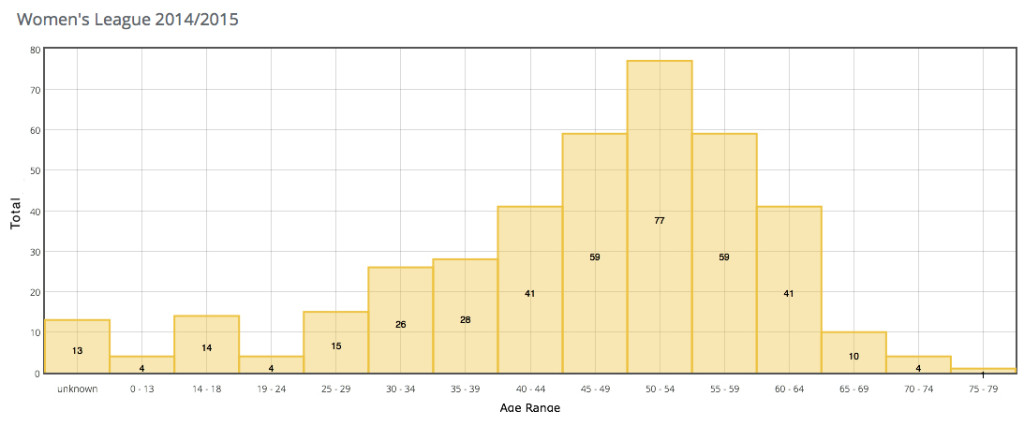 VSL Women Age 14-15